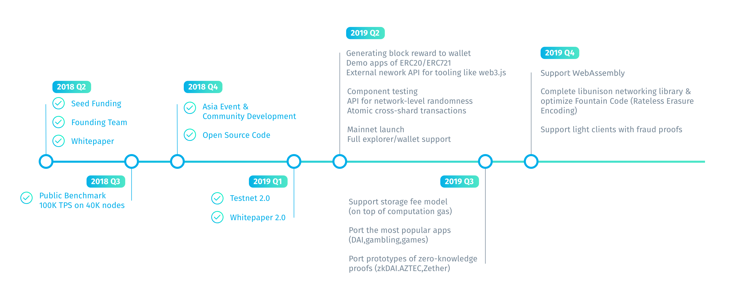 Harmony Roadmap 2018 - 2019
